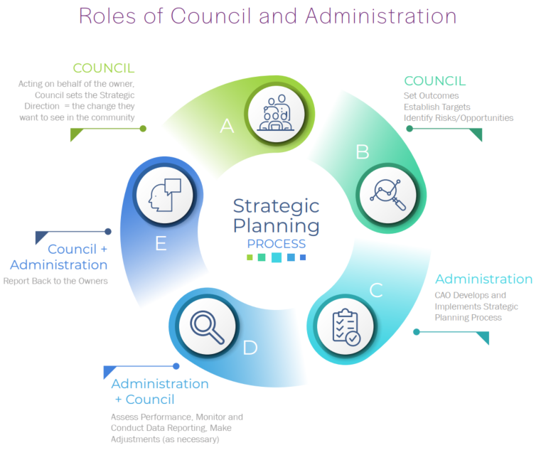Roles of council and administrators